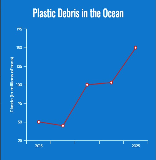 This graph demonstrates the dramatic increase in plastics in the oceans. In just 10 years, this number is projected to shoot up to 150 million tons.