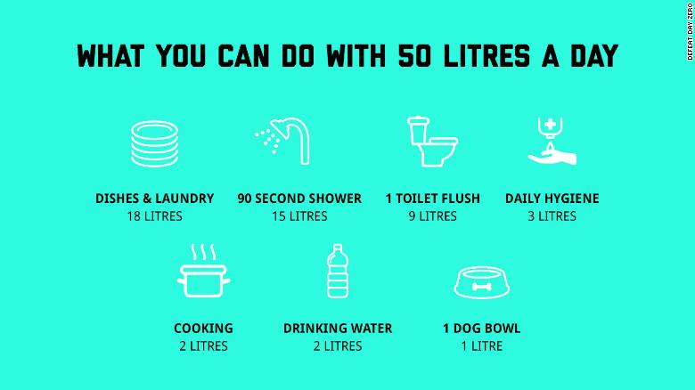 The Cape Town govt. released this image to help citizen prepare for day zero.